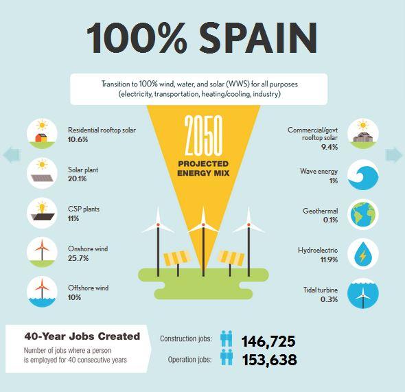 La Universidad de Stanford asegura que España podría ser 100% renovable en 2050